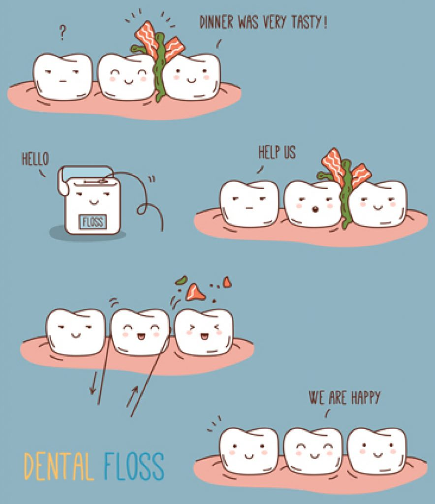 What is Flossing